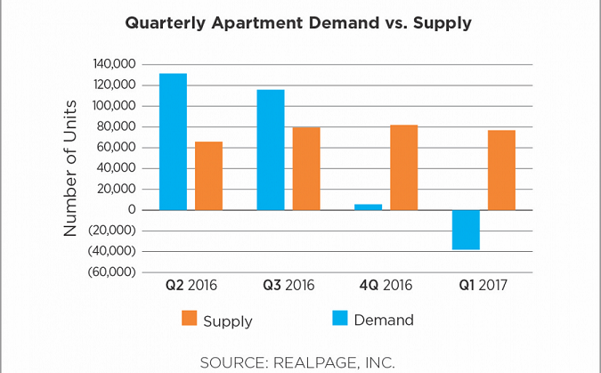 Apartment Supply Vs Demand 1st Quarter 2017